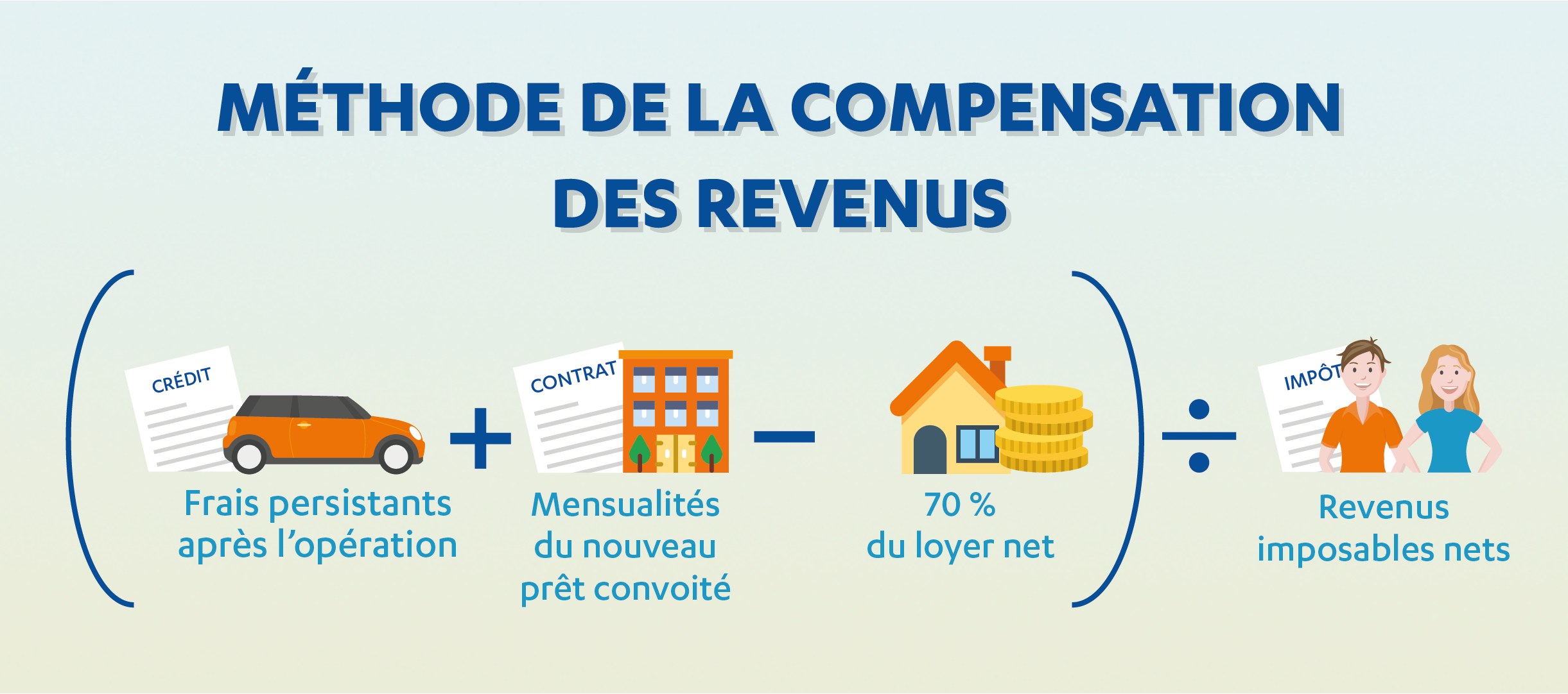 methode compensation revenus